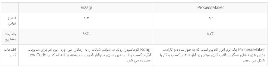 بیزاجی فارسی