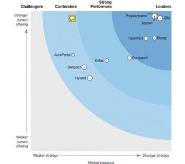 بهترین نرم افزارهای BPMS جهان