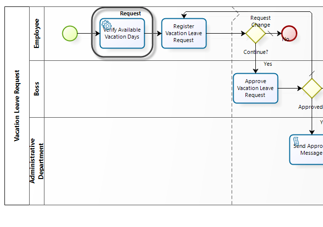 Service Task در بیزاجی