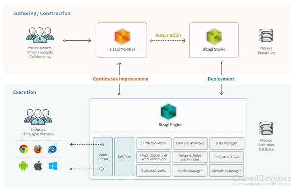 سیستم مدیریت گردش کار با BPMS بیزاجی