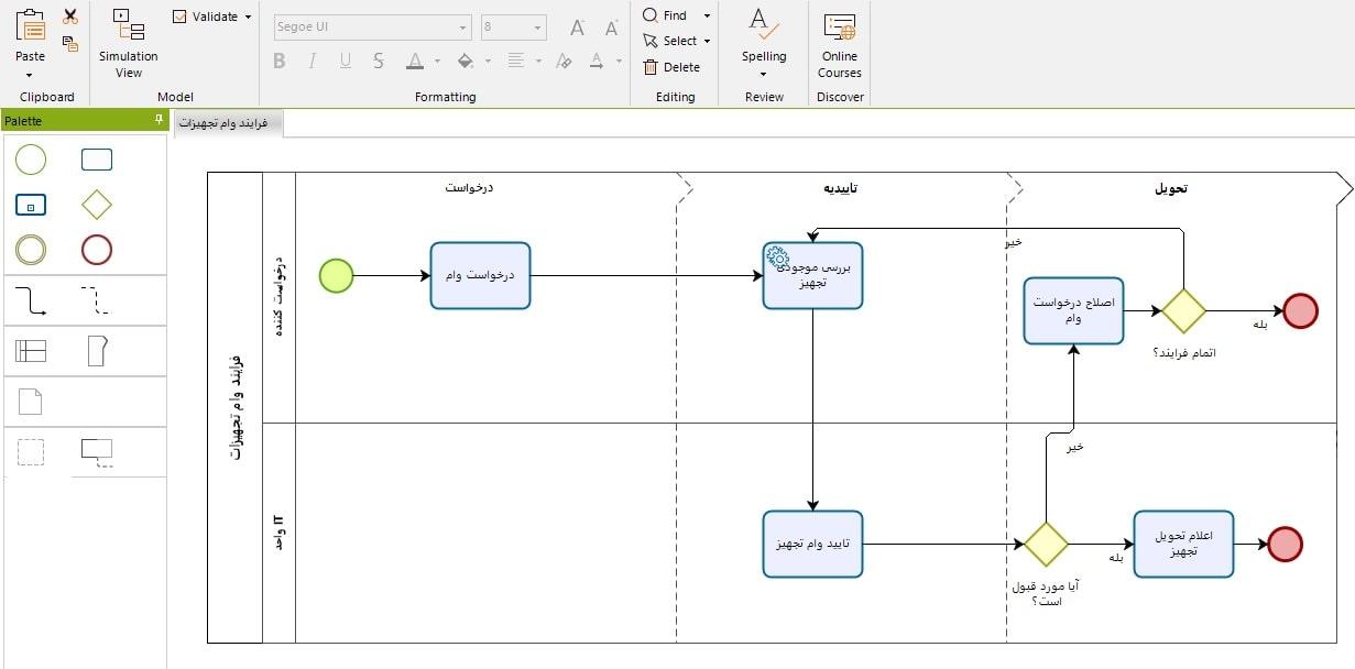 طراحی مدل فرایند در bizagi