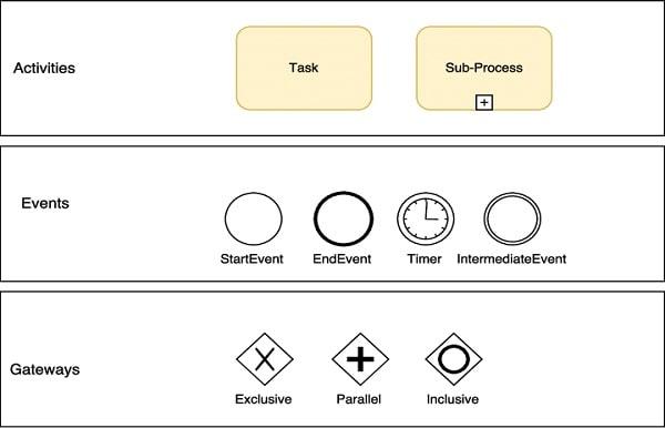 آموزش bpmn مدلسازی فرایند