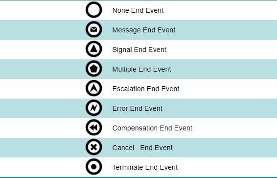 رخداد پایانی یا End Event