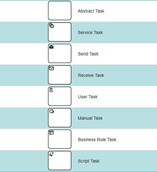 علائم مربوط به TASK
