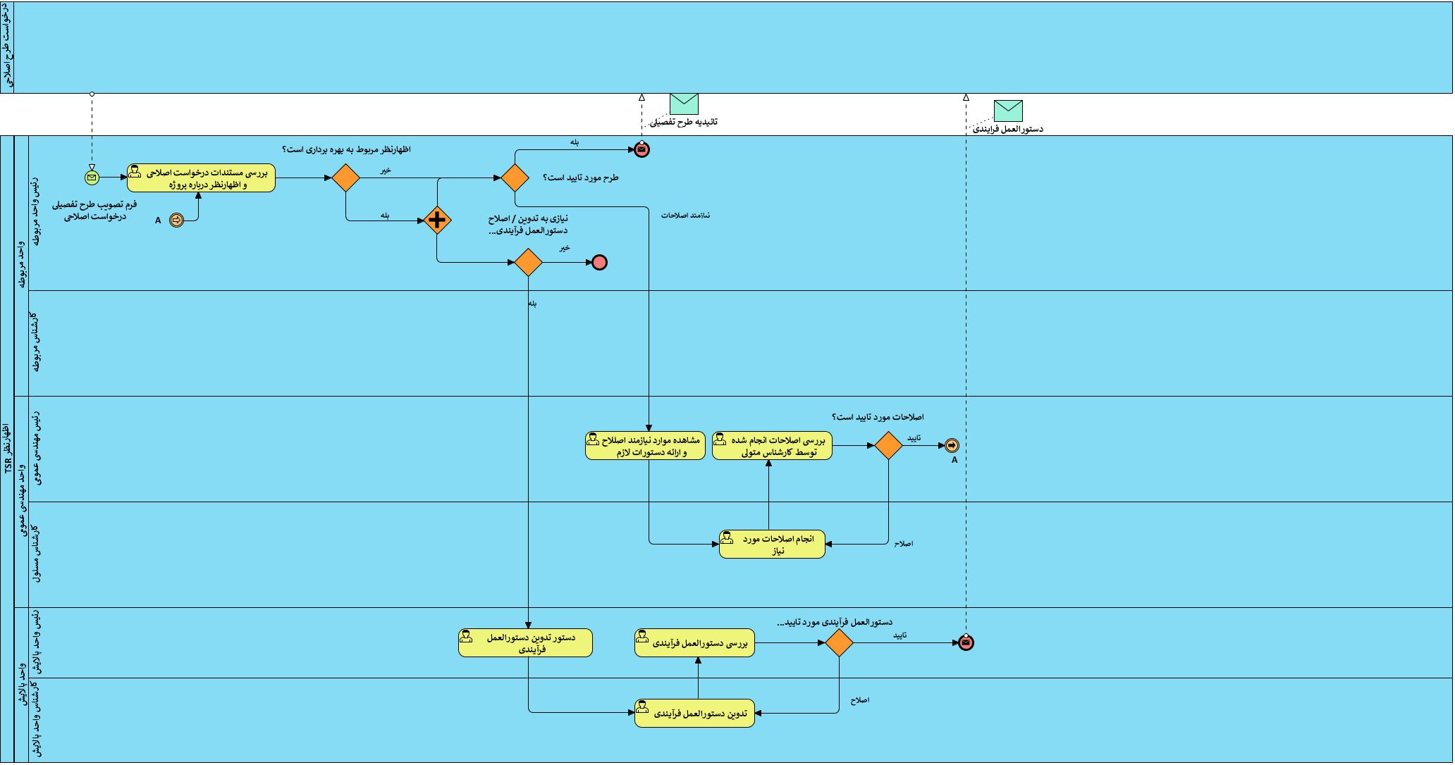 مدلسازی با زبان BPMN