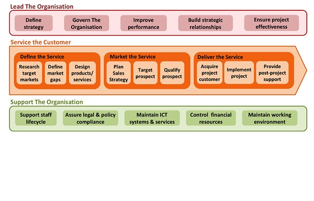 معماری فرایندها